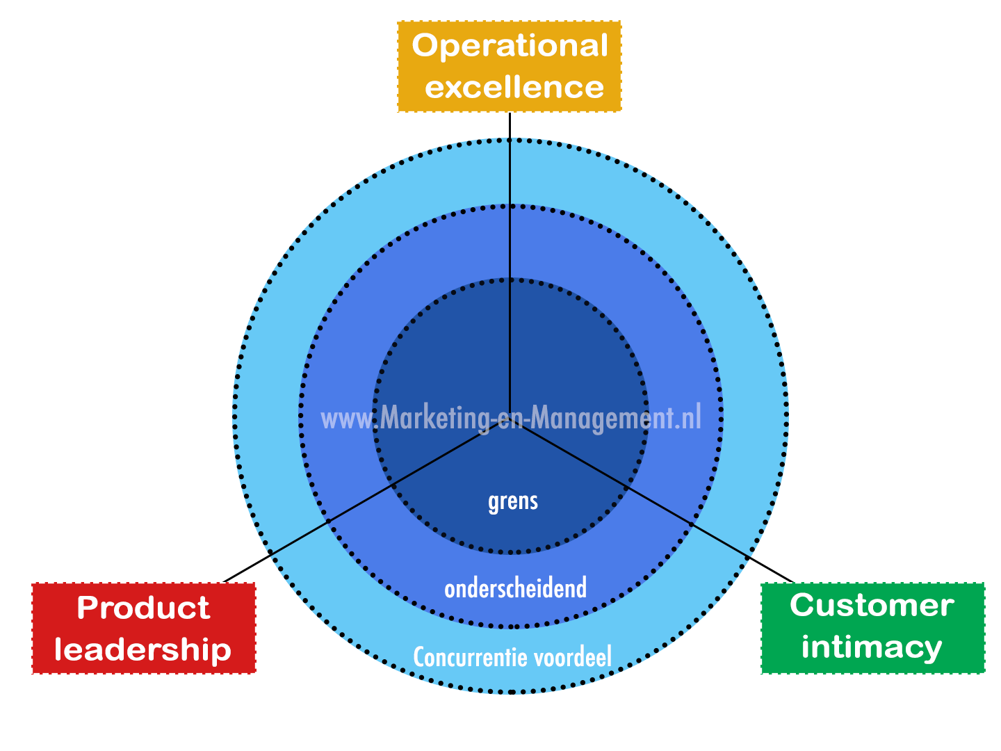 Treacy en Wiersema - Customer intimacy - Operational excellence - product leadership