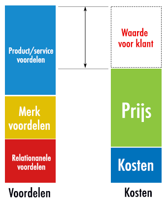 value pricing prijs strategie